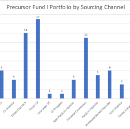 Sourcing by the Numbers — How We Found our First 80+ Investments at Precursor