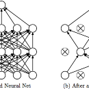 Learning Less to Learn Better—Dropout in (Deep) Machine learning