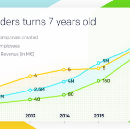 eFounders turns 7 years old — A tribute to entrepreneurs