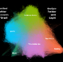 Guide: Analyzing Twitter Networks with Gephi 0.9.1