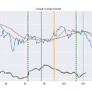Neural networks for algorithmic trading: enhancing classic strategies