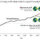 Rolling back Earth Overshoot Day