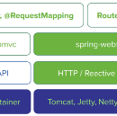Reactive Programming with Spring 5