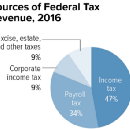 The old tax structure hurt business. This one hurts business. Here's what would help.