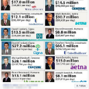 Your healthcare premiums did not increase because of high CEO salaries. Please stop saying this.