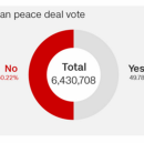 The Agreement is Dead, Peace is Not