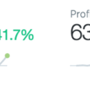 How I gained 2.5k% Twitter impressions in a weekend