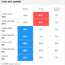 Women and people of color make up the majority of the Trump coalition