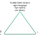 The DCS Triangle