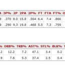 This is an insult to Chris Paul.