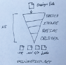 The design funnel: high fidelity prototyping with Adobe After Effects