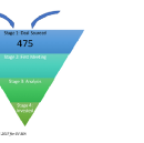 How a VC funnel works
