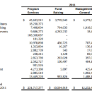 Clinton Foundation Audit of 2011 found 7% of expenditures went to charity, 10% to travel and events…