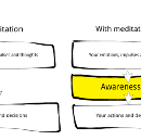 What's the point of meditation? This.