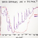 A Birthday Chart that Explains Everything