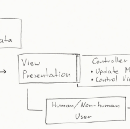 An iOS app architecture exploration