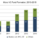 Why the Micro-VC surge will drive innovation across the US