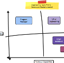 Defining roles: CTO and/or VP Engineering