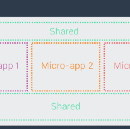 Micro frontends—a microservice approach to front-end web development