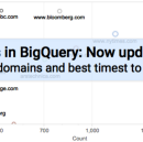 Hacker News on BigQuery: Now with daily updates — So what are the top domains?