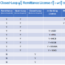 Remittance License Required or Not