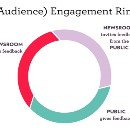 "What We Mean When We Talk About ""Engagement"""