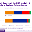 About that LeadNow poll saying the NDP's going to win…