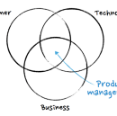 Want to get into product management? Here'e exactly how to do it…