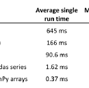 A Beginner's Guide to Optimizing Pandas Code for Speed