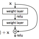 Understand Deep Residual Networks — a simple, modular learning framework that has redefined state…