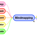 Mindmap your way to a massive productivity boost