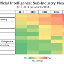 Hype & Reality of Artificial Intelligence in Healthcare