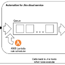 What's old is new again — how we switched from AWS Kinesis to Postgres for our queue!