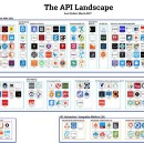 What are Web APIs