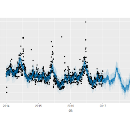 Using Open Source Prophet Package to Make Future Predictions in R