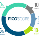 Credit Scores rule access to Finance