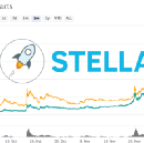 A Very Cost Effective Way to buy XLM (Stellar Lumens) with USD