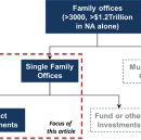 "Is Family office ""patient capital"" more helpful than Venture/PE funding?"