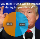 Over Half of US Millennials Think Trump Will be Impeached