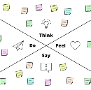 Getting to Know People with Empathy Maps