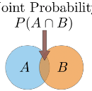 Probability concepts explained: Introduction