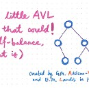 The Little AVL Tree That Could