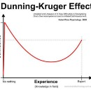 Optimizely & The Dunning-Kruger Effect