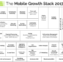 What Is The Mobile Growth Stack?