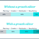 Need to grow the audience for your work? Bring in a growth editor.