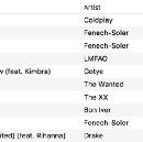 What does my most played list say about me?