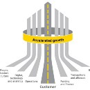 How will you reach your destination? A look at EYs 7 Drivers of #Growth