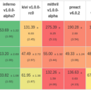 How to win in Web Framework Benchmarks
