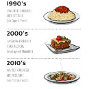 The evolution of software architecture