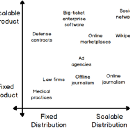 Four types of businesses, and what makes them grow